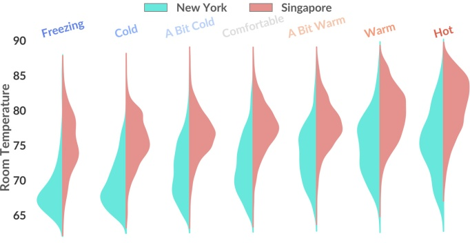 Comfort-Insights_New-York-vs-Singapore